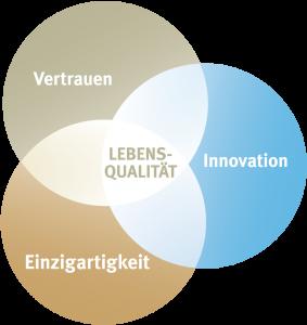 Wenatex Unternehmens-Philosophie | Drei Werte, ein Versprechen