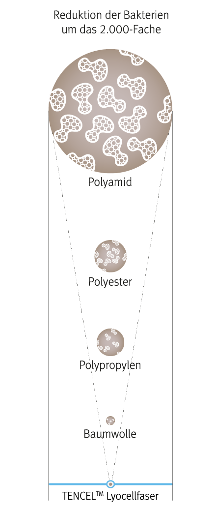 produkte-hygiene-schlafkomfort-tencel-bakterienreduktion_vertikal-DE